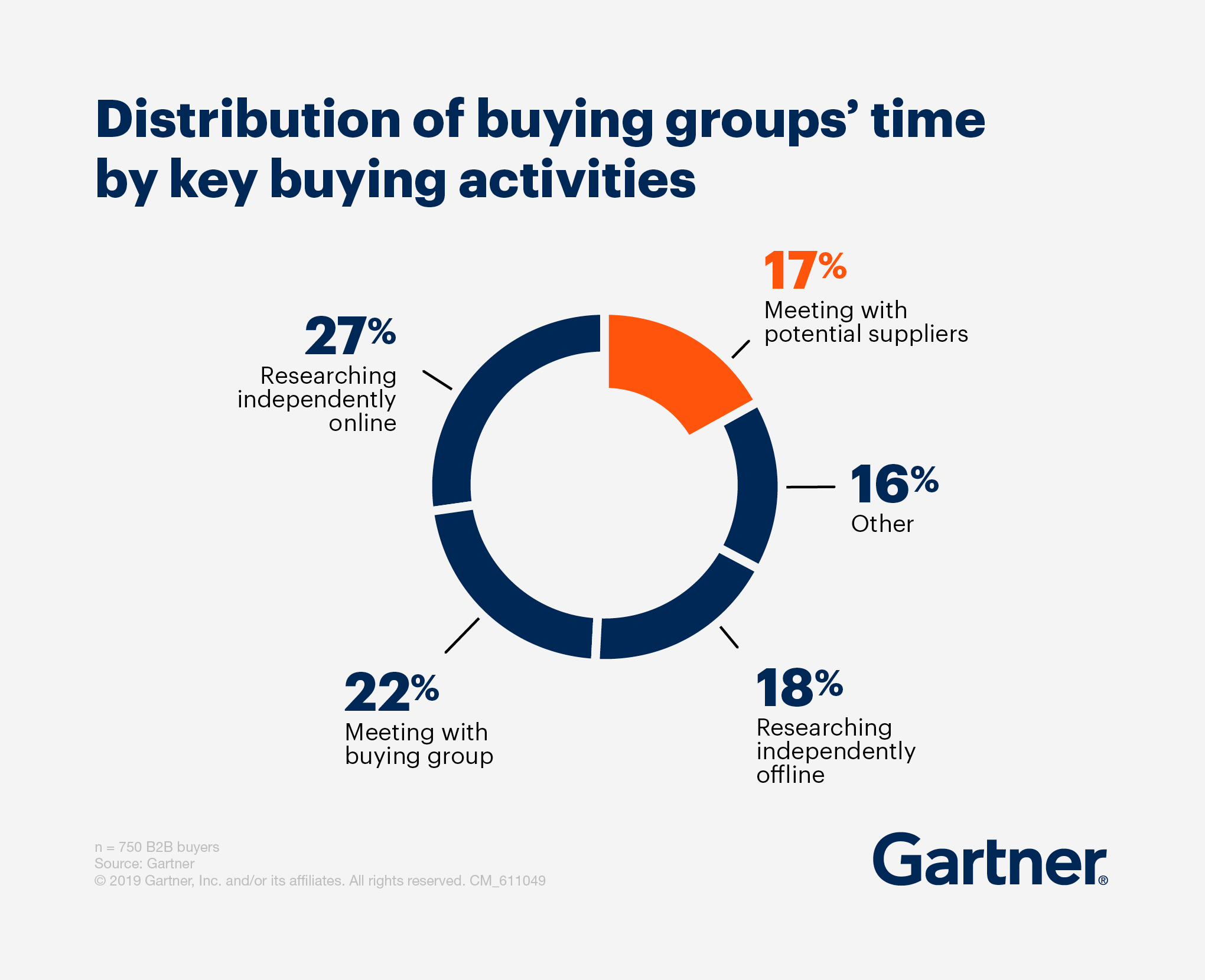 Distribution of buying groups' time by key buying activites infographic