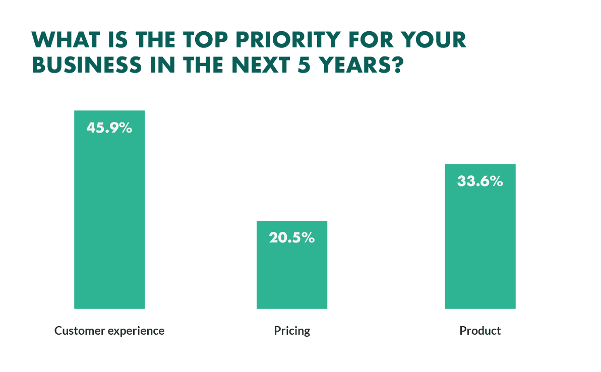 customer experience a top priority for businesses