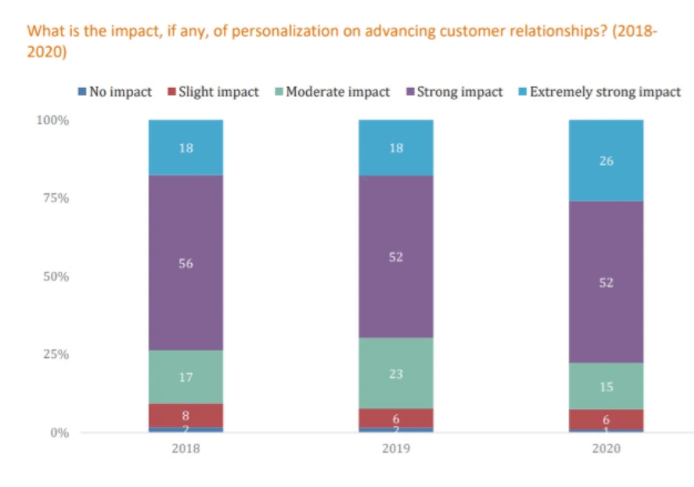 stats show why advanced personalization strategy is important
