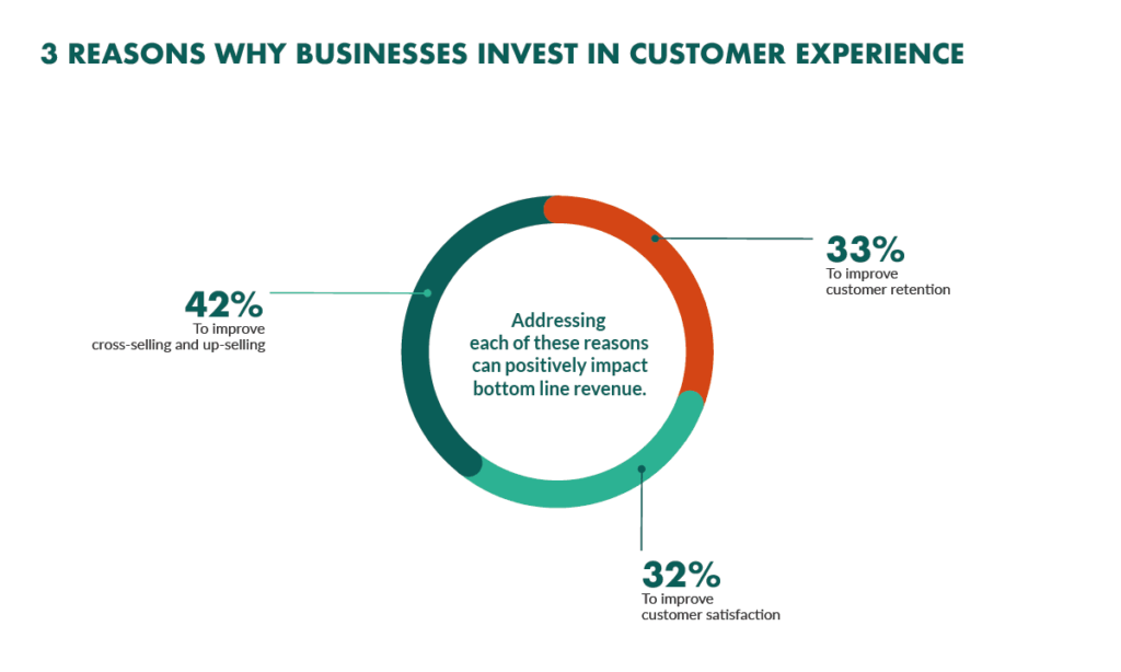 why invest in customer experience