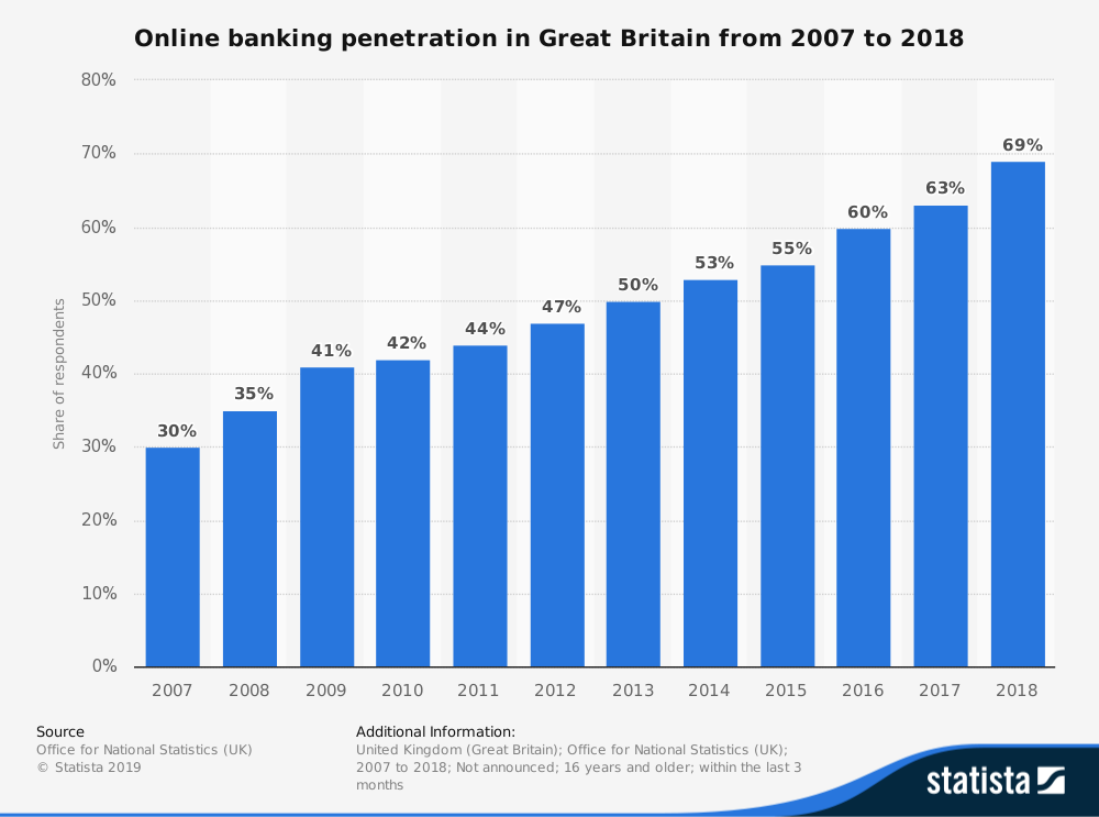 online banking penetration in great britain 2007 - 2018