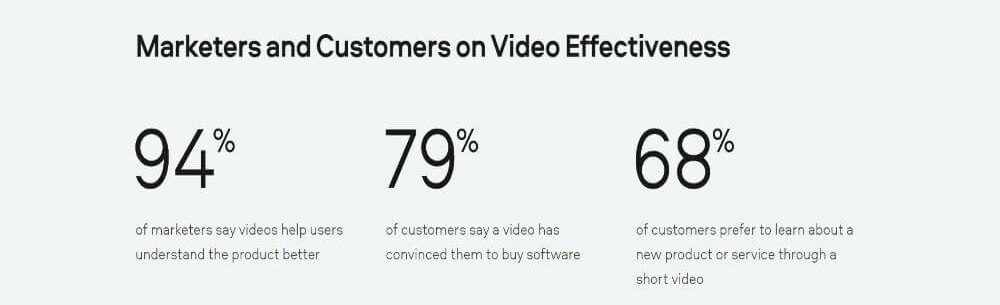 reports-by-marketers-and-customers-on-video-effectiveness