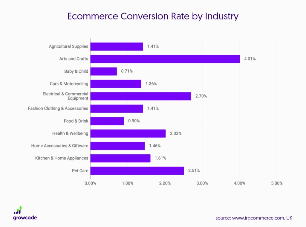 ecommerce conversion rate by industries
