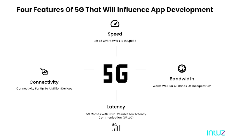 features of 5g that influence app development