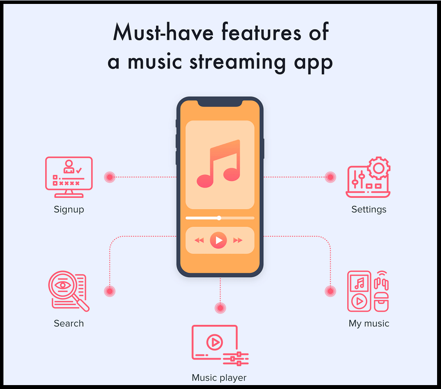 Features of Music App