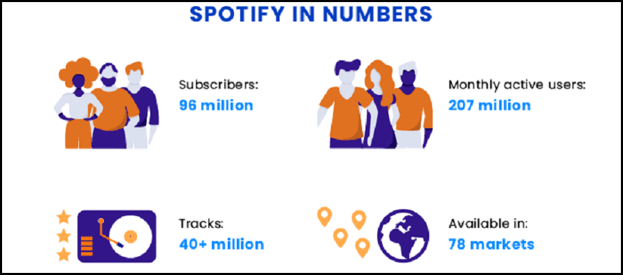 Spotify users number stats
