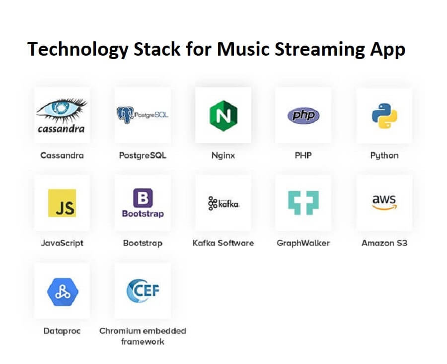 Technology stack for music streaming app