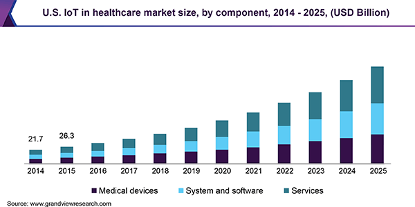 US IoT in healthcare market size by component 2014-2025