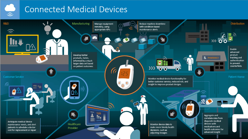 Revolution in healthcare with iot