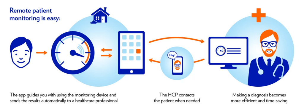 Telehealth remote patient monitoring