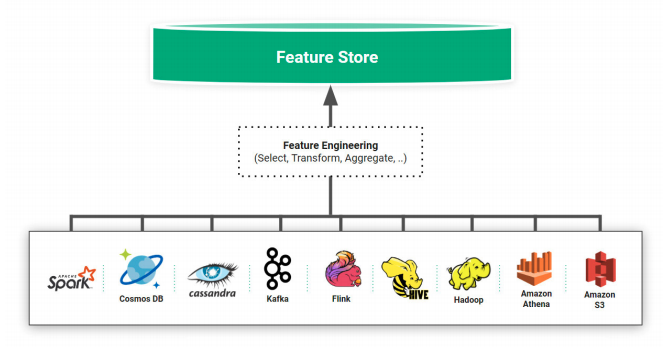 What Is Feature Store?