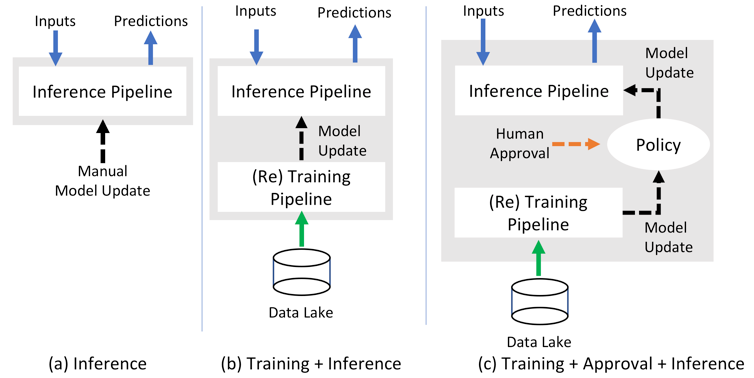 apply multiple prediction pipelines