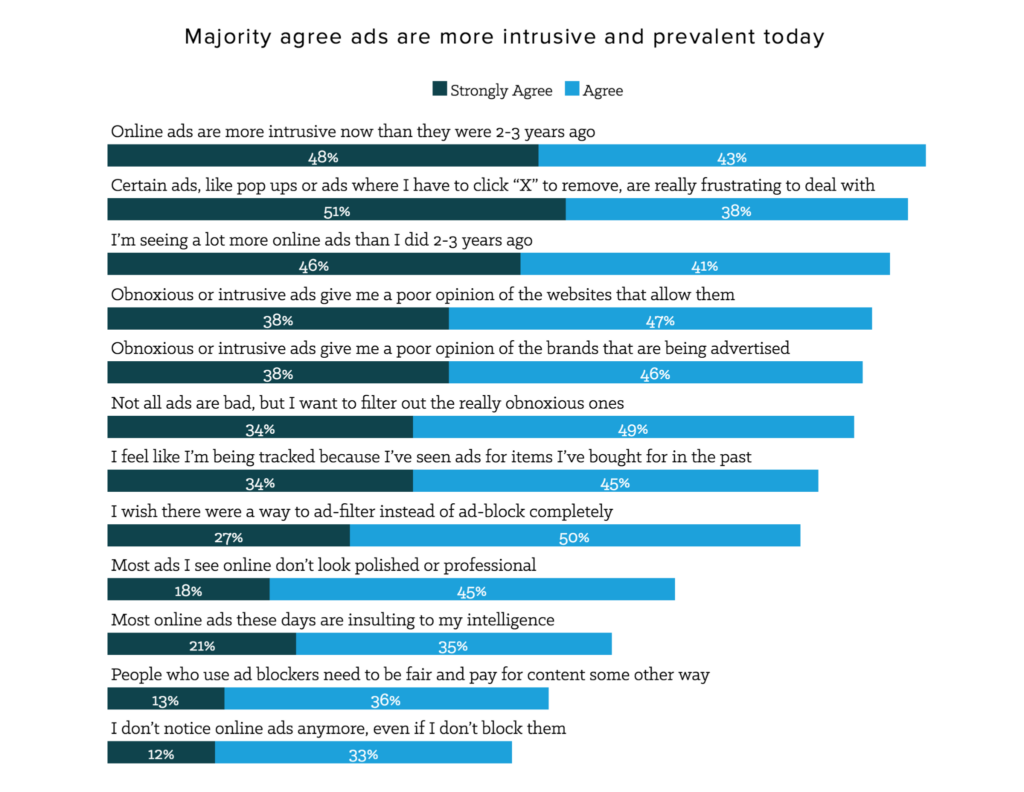 majority agree that ads are more intrusive and prevalent today