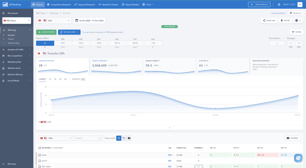 How to Use the SE Ranking Service to Analyze Keywords on YouTube